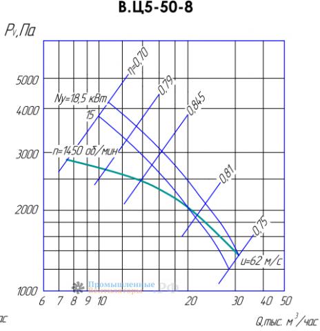 Рабочие характеристики ВЦ 5-50-8