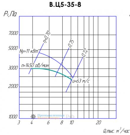 Рабочие характеристики ВЦ 5-35-8