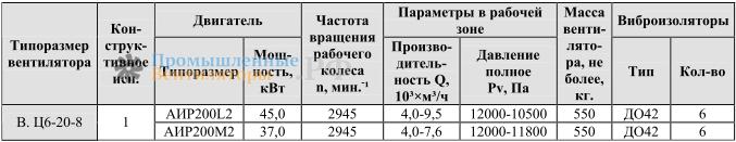 Габаритные и присоединительные размеры ВЦ 6-20-8