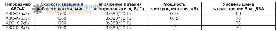 Элетродвигатели для АВО и АВО-К