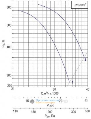 Аэродинамика Веза ОСА 400-9