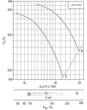 Аэродинамика Веза ОСА 400-11,2