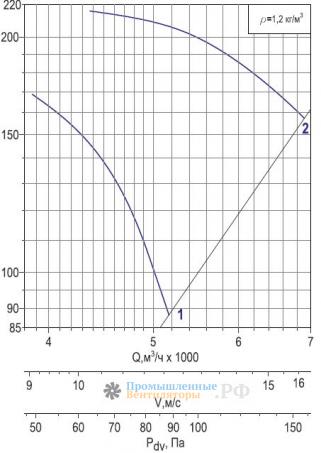 Аэродинамика Веза ОСА 400-5
