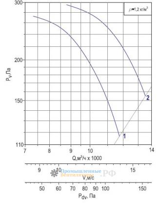 Аэродинамика Веза ОСА 400-6,3