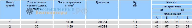 Характеристики Веза ОСА 400-6,3