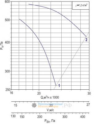 Аэродинамика Веза ОСА 400-8