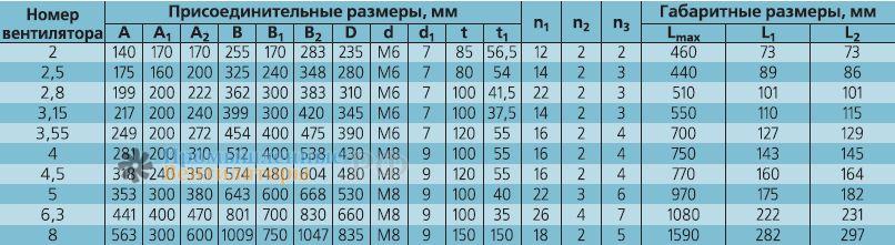 Присоединительные размеры ВРАB 3,55