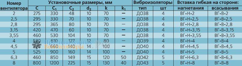Установочные размеры ВРАB 3,55