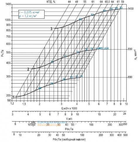 Аэродинамика и график работы ВРАВ 3,55