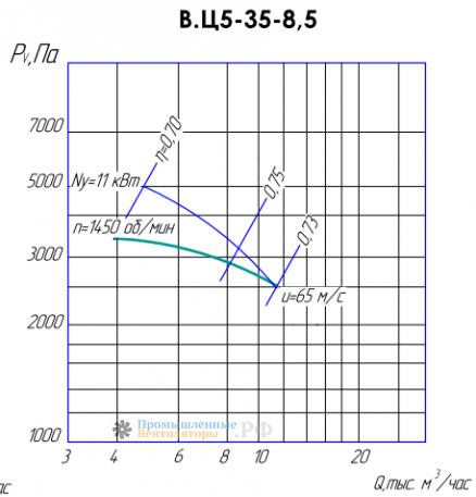 Рабочие характеристики ВЦ 5-35-8,5