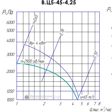 Рабочие характеристики ВЦ 5-45-4,25