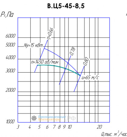 Рабочие характеристики ВЦ 5-45-8,5