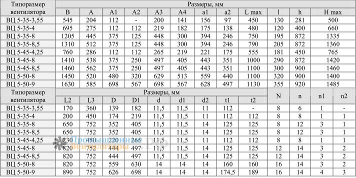 Габаритные и присоединительные размеры ВЦ 5-50-8