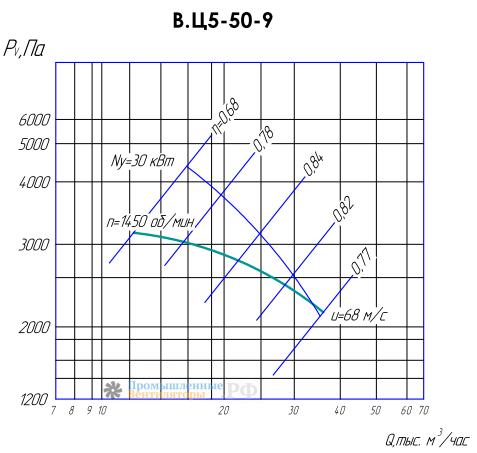 Рабочие характеристики ВЦ 5-50-9