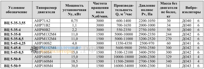 Рабочие характеристики ВЦ 5-45-8
