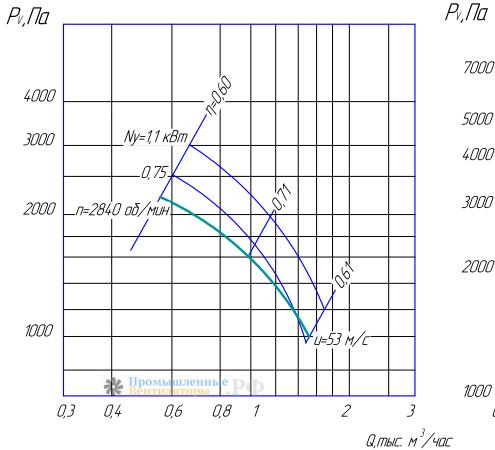 Рабочие характеристики ВЦ 5-35-3,55
