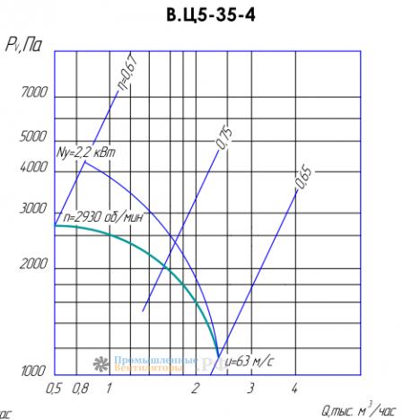 Рабочие характеристики ВЦ 5-35-4