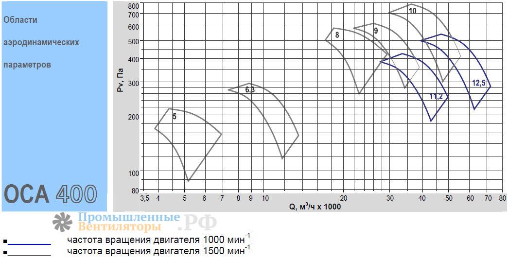 Кривая производительности вентиляторов Веза ОСА 400-11,2
