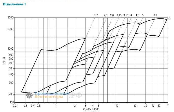 Общий график производительности по серии ВРАB